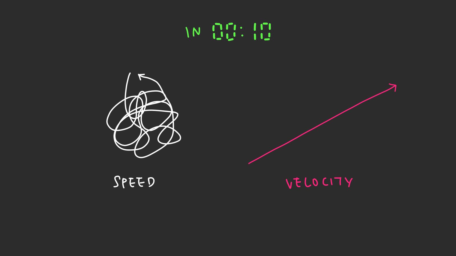 velocity-speed